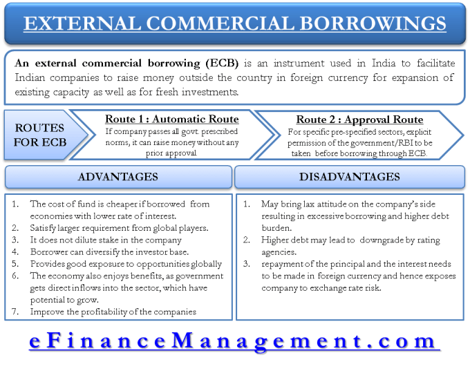External Commercial Borrowings ECB