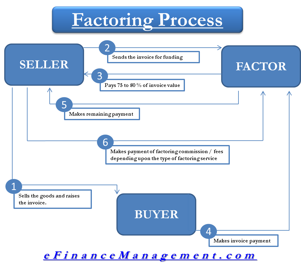 order to cash proces diagram [ 1006 x 901 Pixel ]