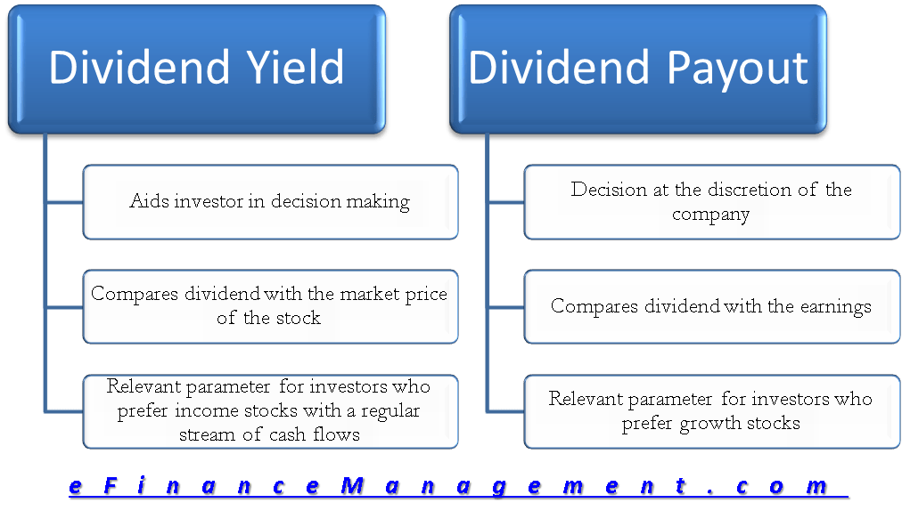 Dividend Yield Vs Payout  Difference Investor Return vs  Profit Share
