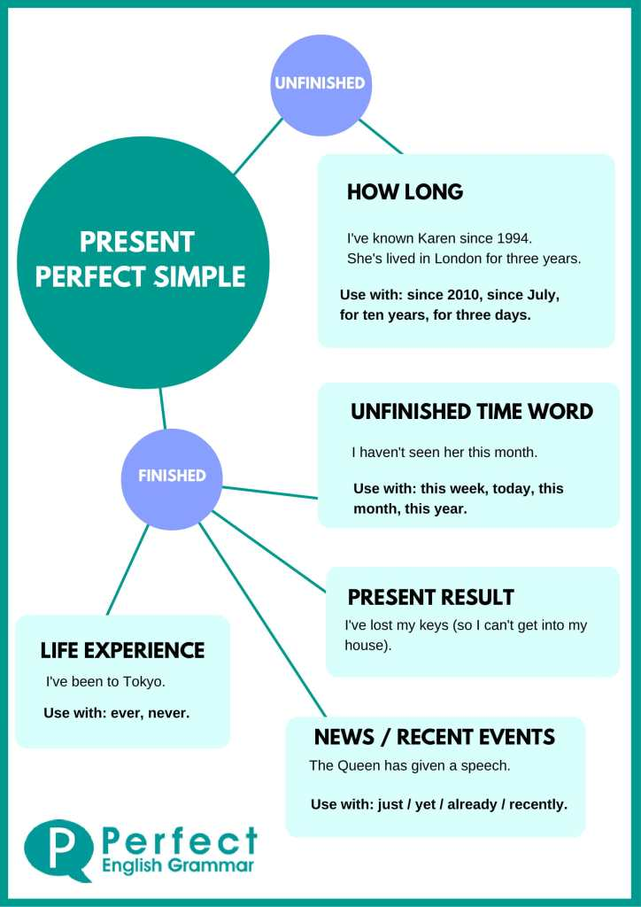 grammar conversation present perfect past simple