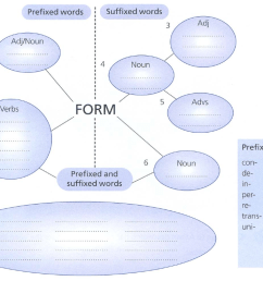form word family [ 1085 x 738 Pixel ]