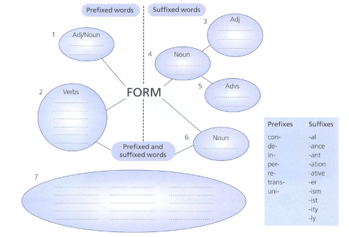 small resolution of form word family