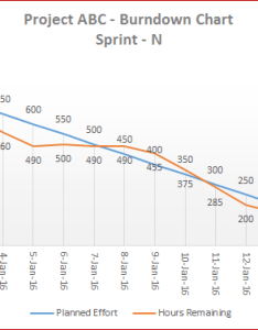 How to use this template also downloads  flexible agile burndown chart  for rh eforexcel