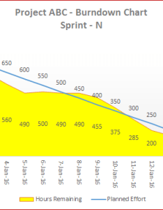 also downloads template  flexible agile burndown chart  for rh eforexcel