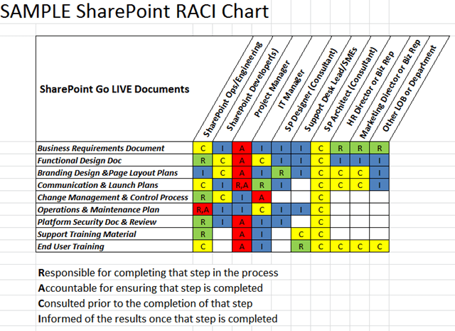 raci diagram template
