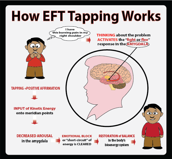 Basic EFT Tapping Method » EFT Tapping