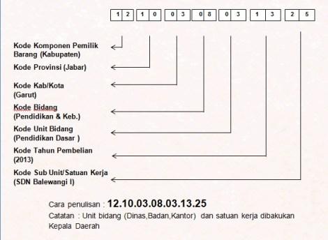Kode Inventaris Aset Daerah  efullma