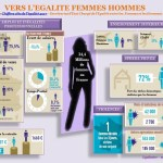 Infographie Egalimère égalité 8 mars