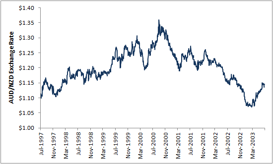 AUD-NZD Exchange Rate