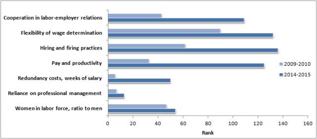 Australia's competitiveness on Labor indicators