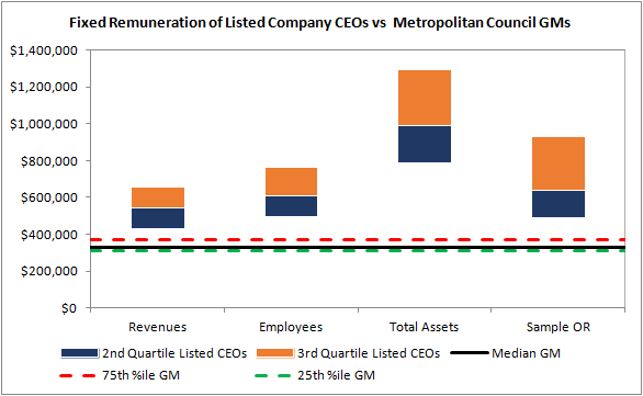 Council comparison 3