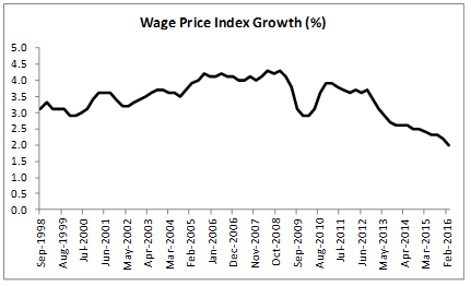 Wage Price Index Growth