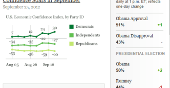 Oops! Gallup, the Republican Leaning Poll Widening  Obama 50 – Romney 44