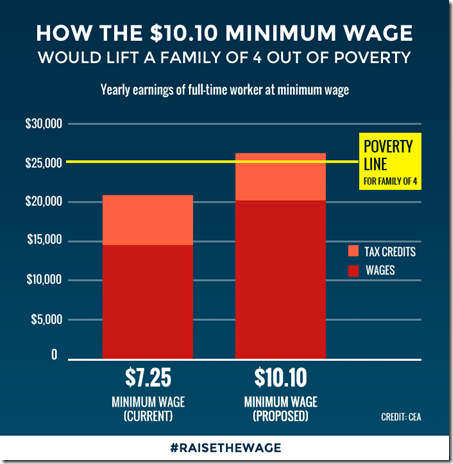 Bob Herbert Minimum Wage