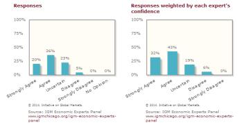 Stimulus Economists