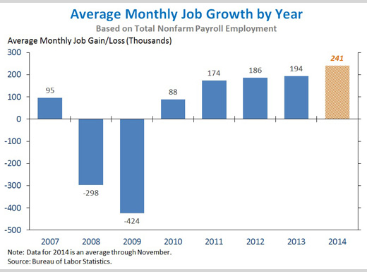 Average Monthly Job Growth by Year, President Obama, November Employment Report