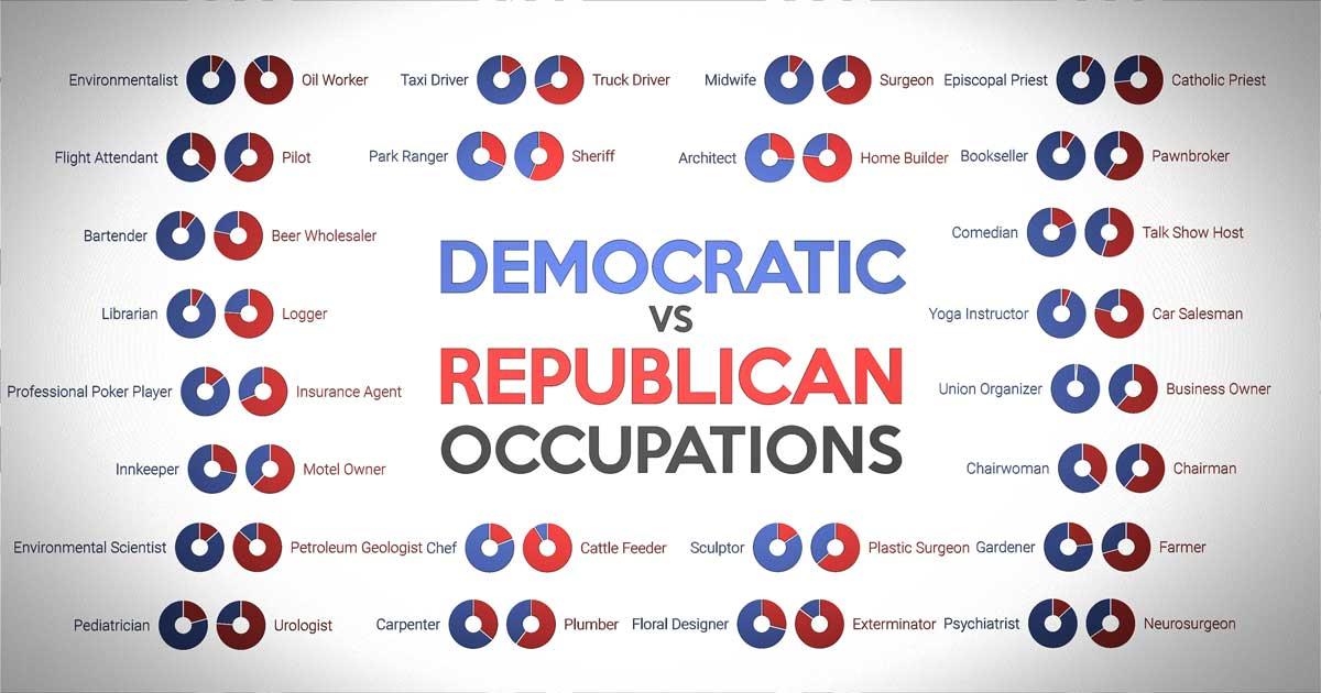 Democrats vs Republicans | The Eye of Guyus |Democratic Graphs