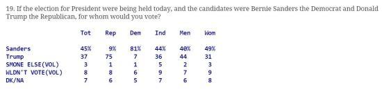 Bernie Sanders - Donald Trump Quinnipiac Poll