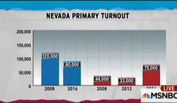 Nevada Republican Democratic voter turnout chart