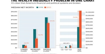 Wealth Inequality Reality