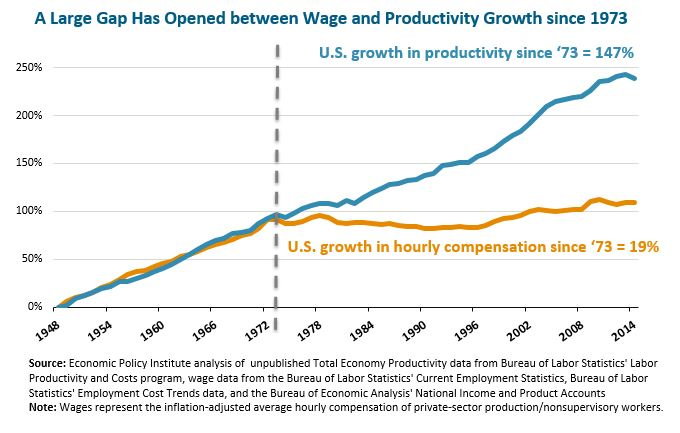 A Large Gap Has Opened between Wage and Productivity Growth since 1973