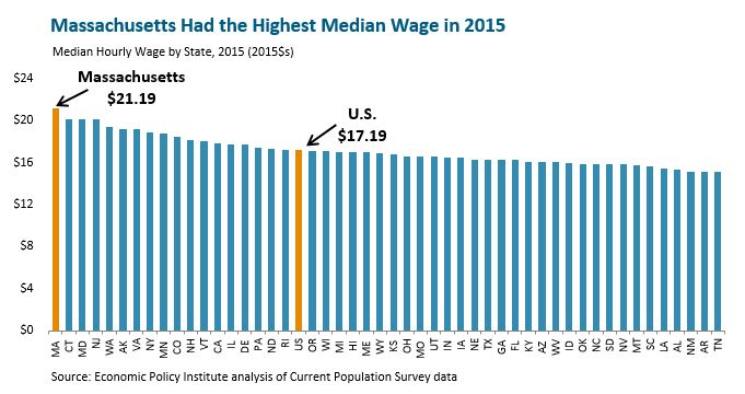 Massachusetts Had The Highest Median Wage 2015