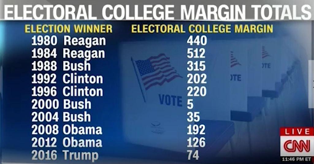 electoral college margins