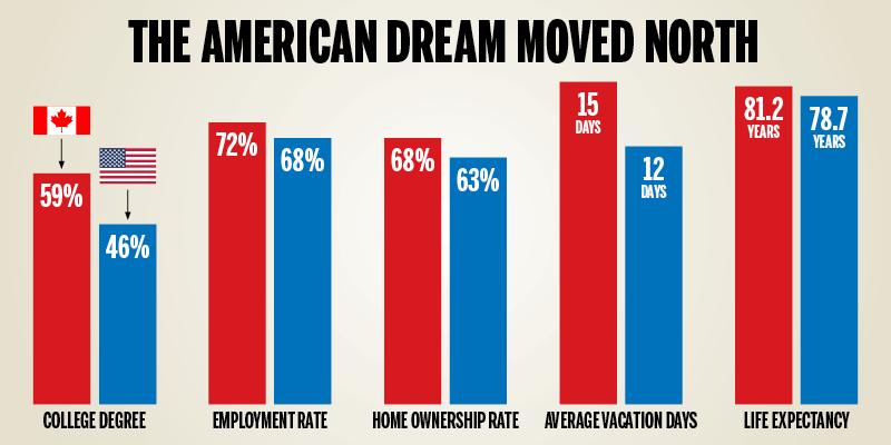 American Dream In Canada 2
