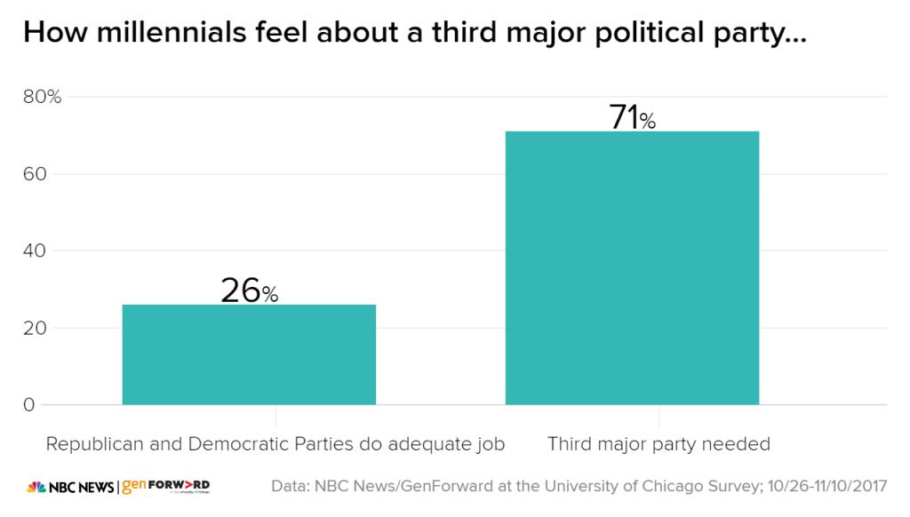 Millennials Third Party