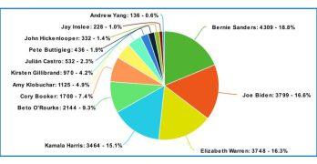 2020 Democratic Candidates Media Mentions