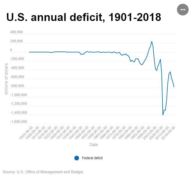 Trump exploding deficit like Reagan, Bush, & Bush. Clinton & Obama lowered it.