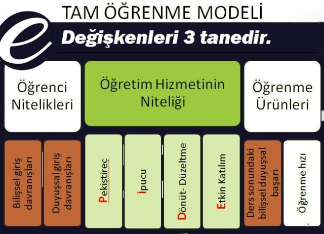 Tam öğrenme modeli