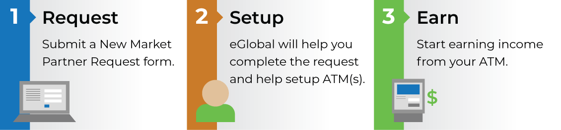 Setting up an ATM with eGlobal is as easy as 1, 2, 3