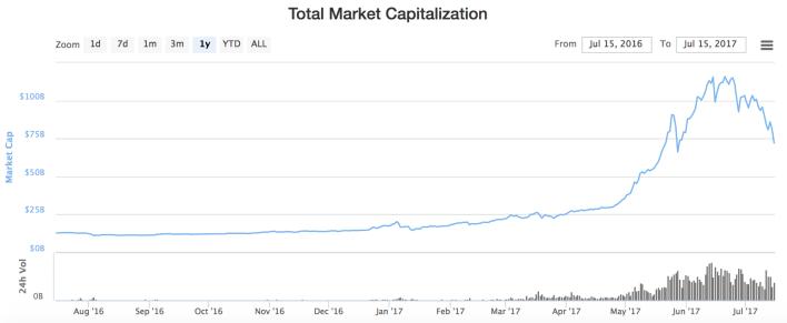 gráfico: http://media.coindesk.com
