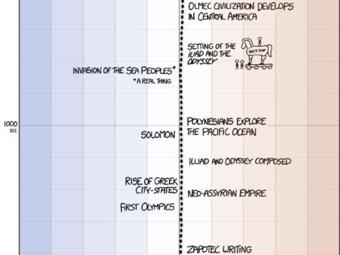 randall-patrick-munroe-terre-temperature_timeline-guerre-de-troie