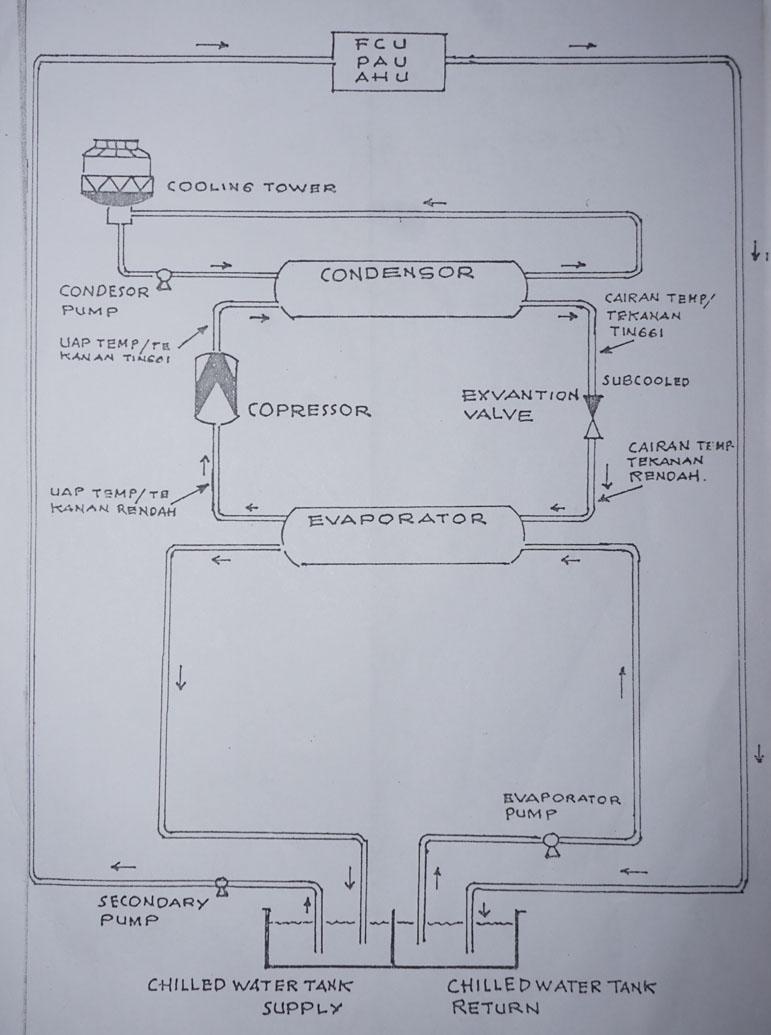 Prinsip Kerja Chiller pada Gedung-gedung
