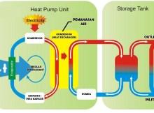 Prinsip Kerja Heat Pump Water Heater