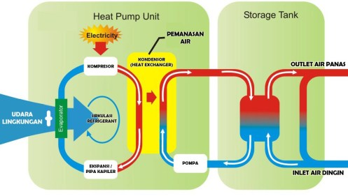 Prinsip Kerja Heat Pump Water Heater