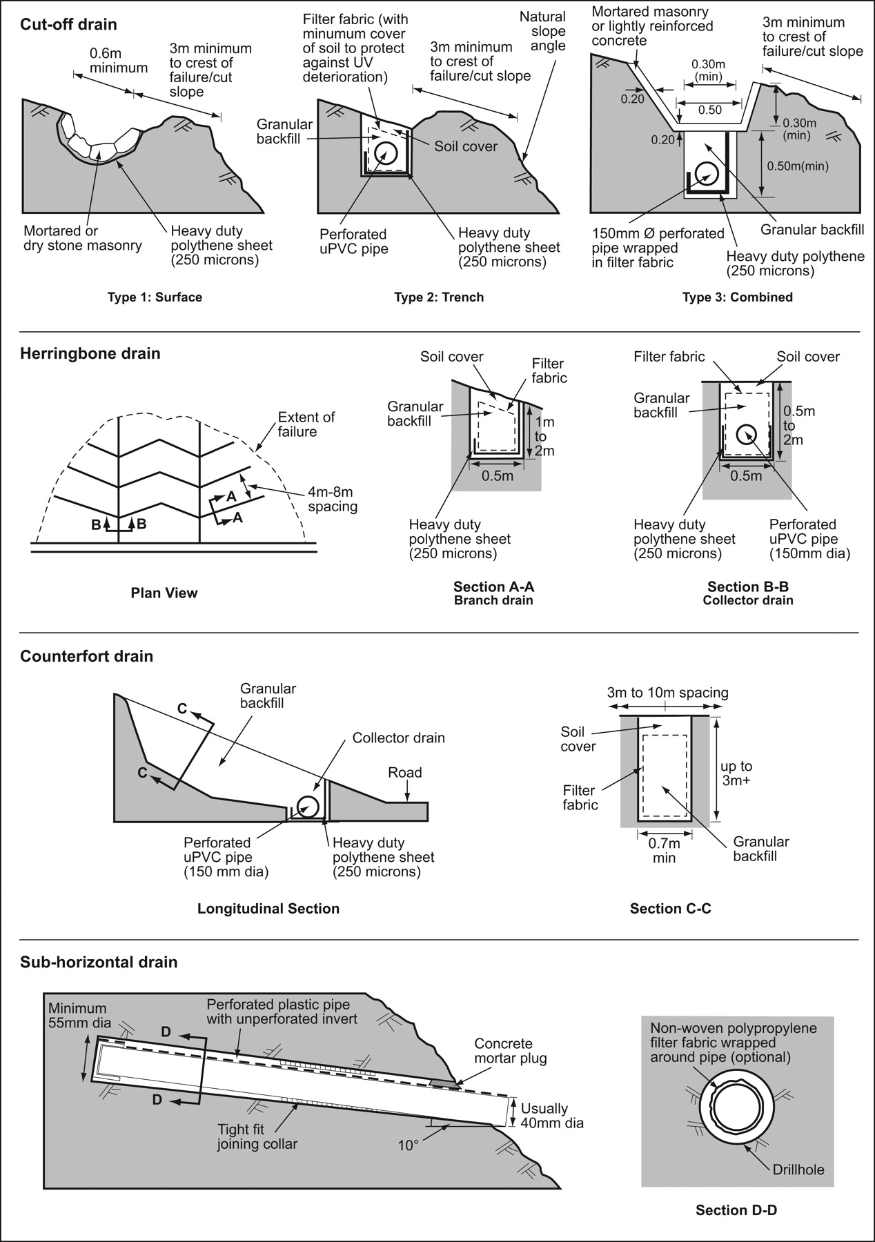 french drain design diagram anterior and posterior skeleton open drainage system energy resources definition