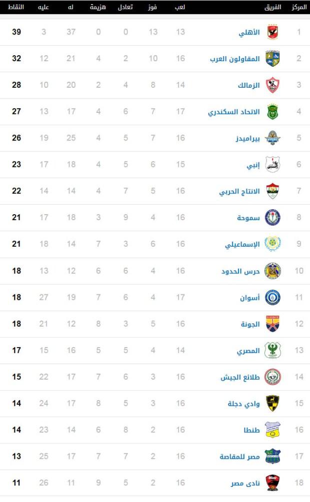 جدول ترتيب الدوري الممتاز 8-2-2020