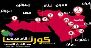 فيروس كورونا في الشرق الأوسط