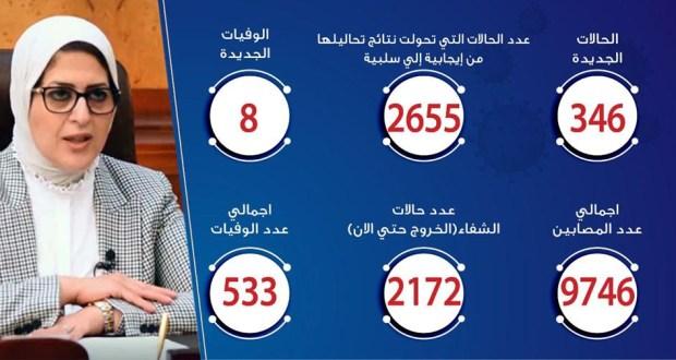 حالات فيروس كورونا في مصر اليوم 11-5-2020
