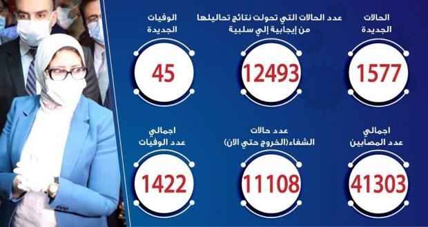 حالات فيروس كورونا في مصر اليوم 12-6-2020