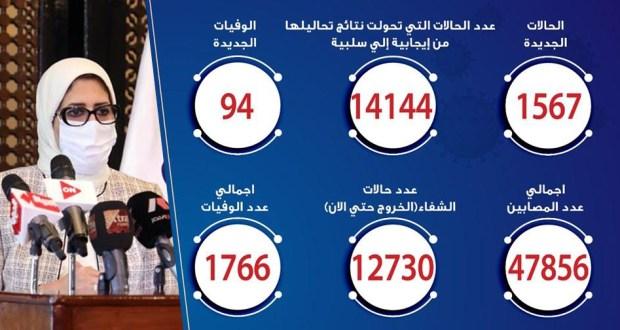 حالات فيروس كورونا في مصر اليوم 16-6-2020