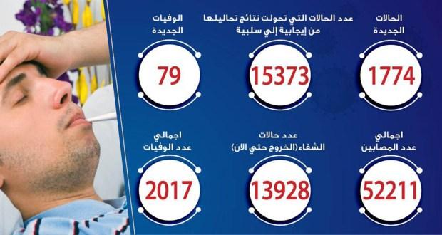 حالات فيروس كورونا في مصر اليوم 19-6-2020