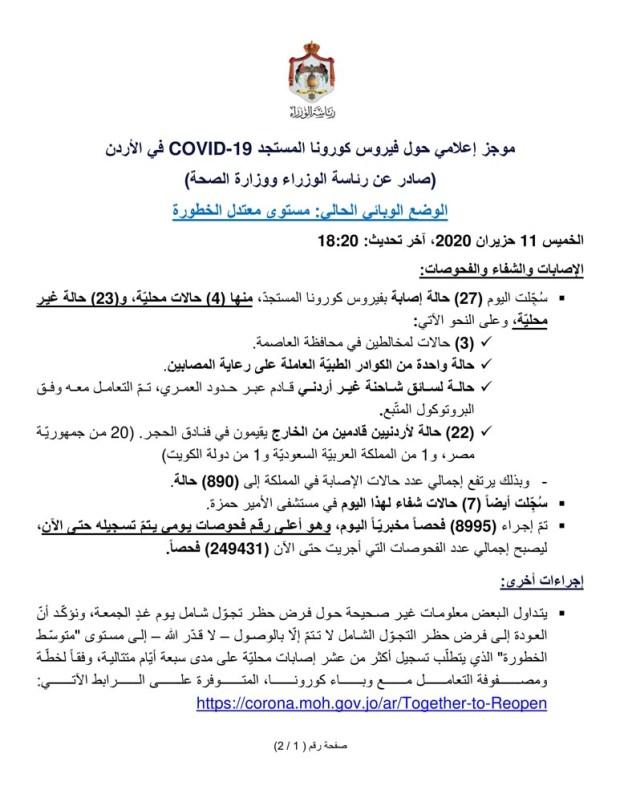 حالات فيروس كورونا المستجد في الأردن اليوم