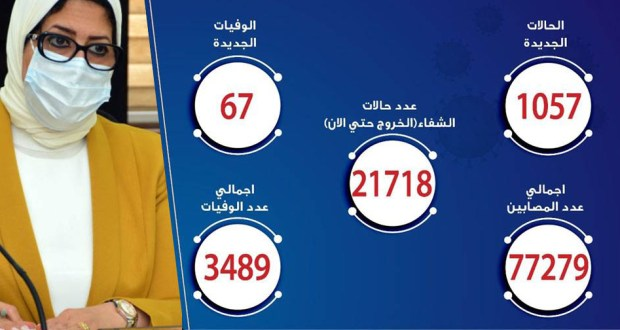 حالات فيروس كورونا في مصر اليوم 07-7-2020