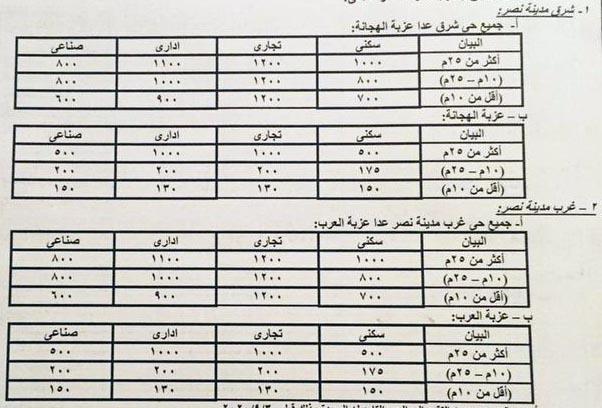 اسعار التصالح فى شرق وغرب مدينة نصر وعزبة الهجانة وعزبة العرب