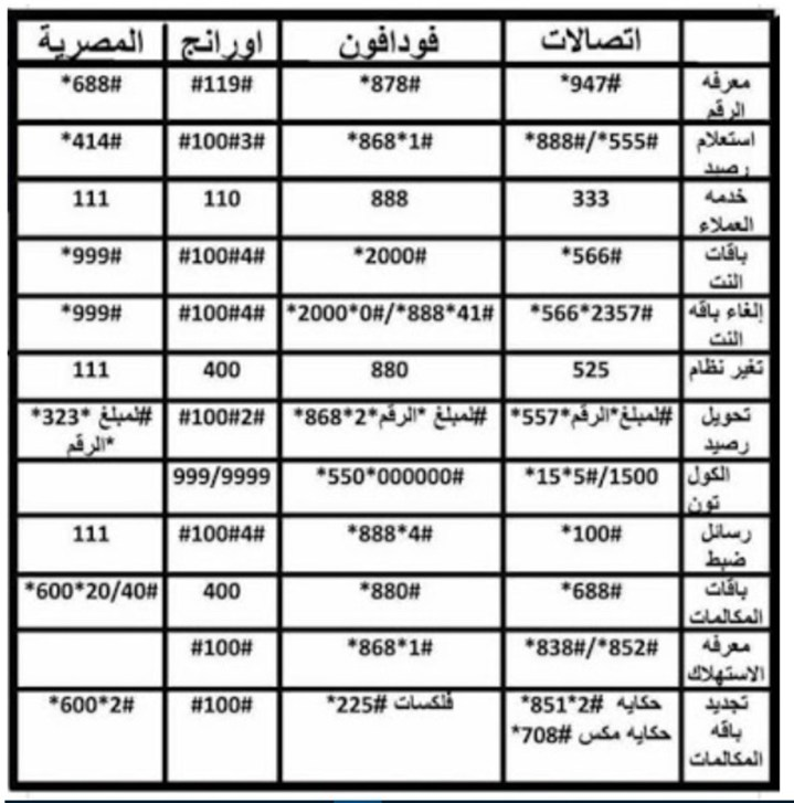 Egypt Communication Service Codes Update 2018 Esi