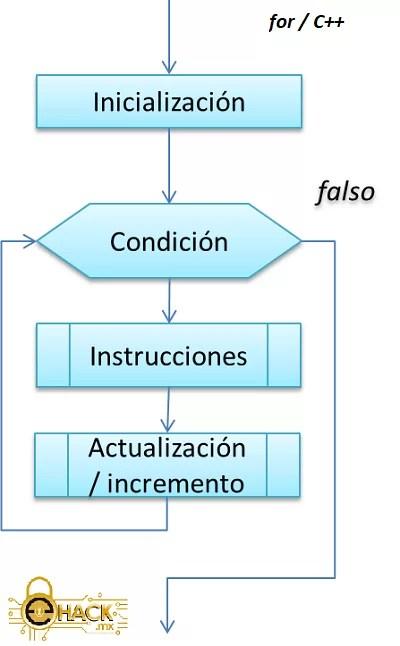 Bucle for en C++